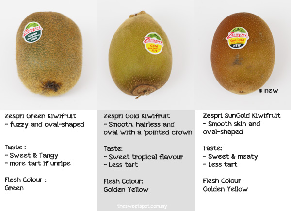 Zespri Kiwifruit comparison